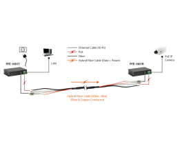 LevelOne PoE over Hybrid Cable Transmitter - 120W - Network transmitter - 2000 m - 100 Mbit/s - 10/100Base-T(X) - IEEE 802.3,IEEE 802.3u,IEEE 802.3x - Black