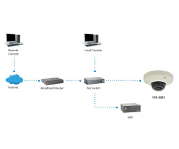 LevelOne HUBBLE Panoramic Dome IP Network Camera -...